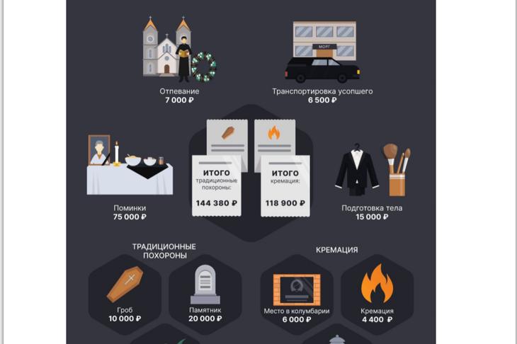 Помирать — на Украину: где самые дорогие и дешевые похороны